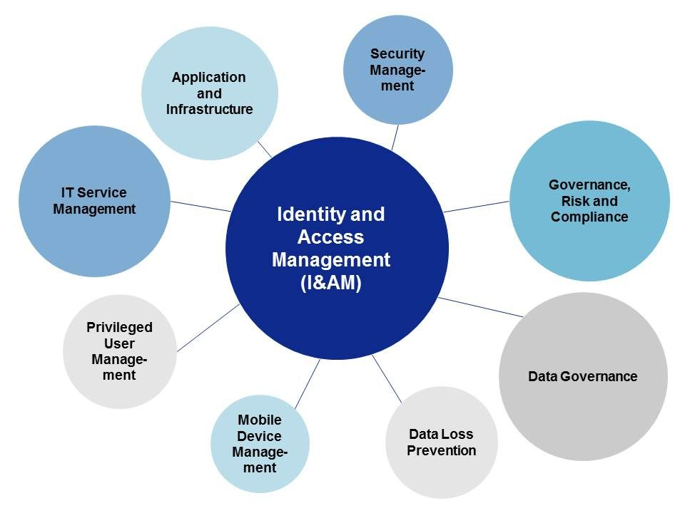 Identity and Access Management im zentralen Fokus der IT-Sicherheitsarchitektur